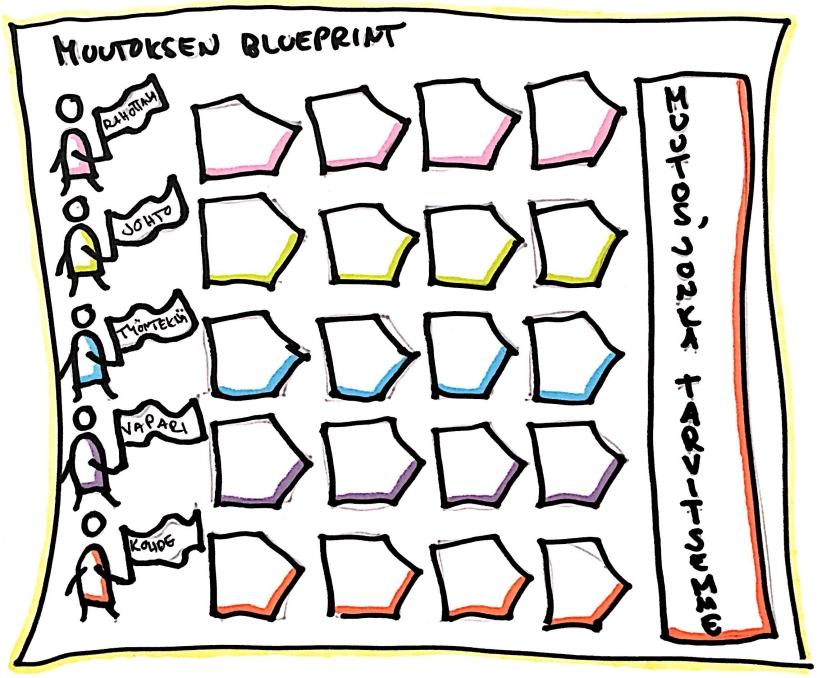 muutoksen_blueprint